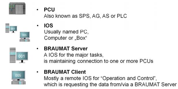 3-thuat-ngu-trong-braumat-pcu-ios-braumat-server-client