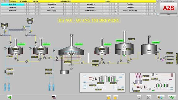 Phần mềm điều khiển hệ thống xử lý nguyên liệu và nhà nấu Bia Hà Nội – Quảng Trị