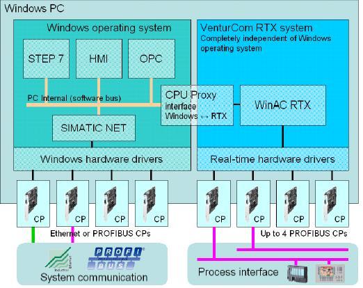 WinAC - một giải pháp tiện lợi trong hệ thống điều khiển